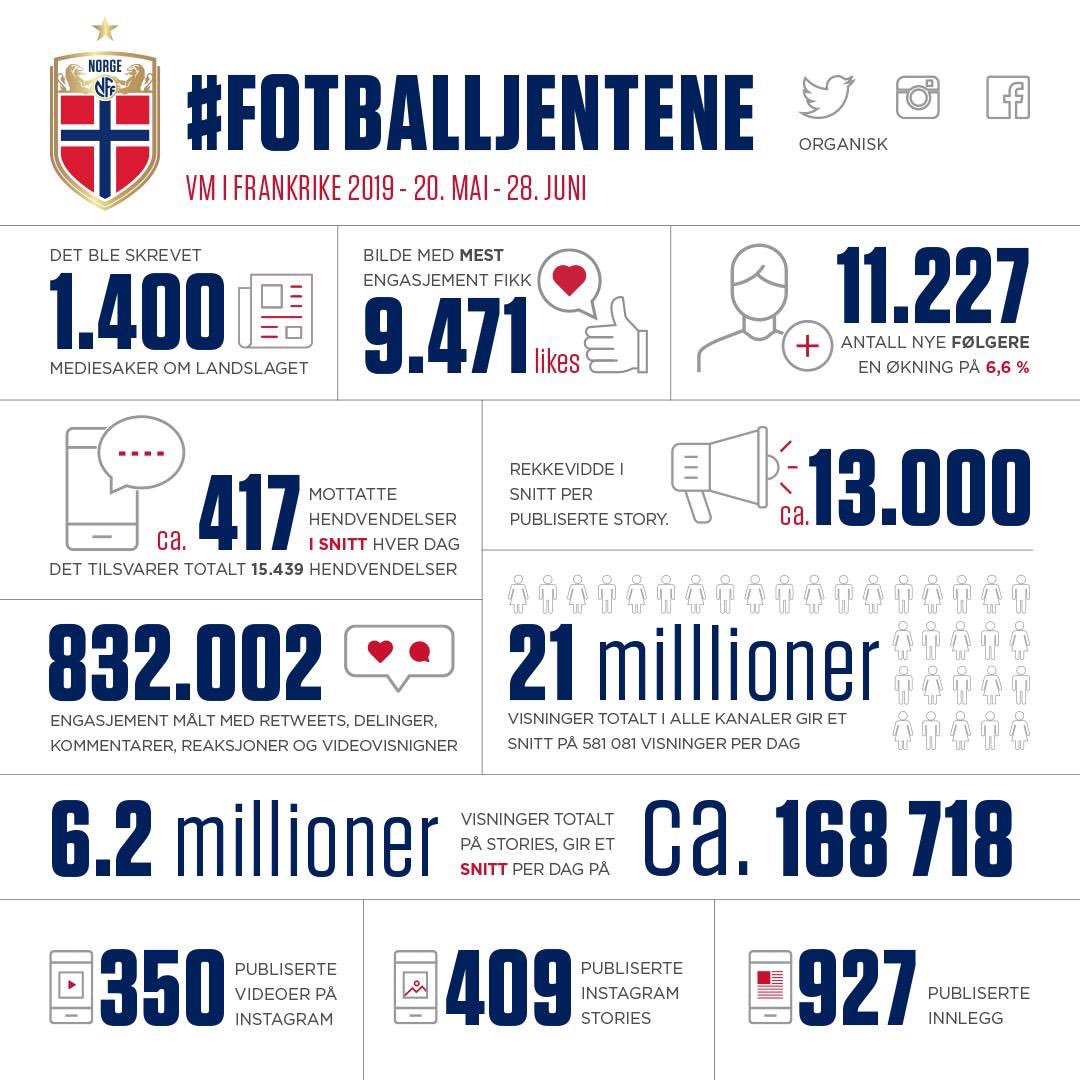norway's social media stats from the #FIFAWWC 👏🏻👏🏻👏🏻👏🏻👏🏻