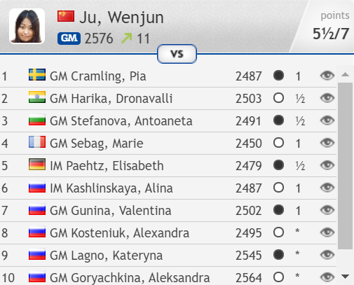 test Twitter Media - That's 3 wins in 4 games for Women's World Champion Ju Wenjun! https://t.co/B7FcKZiB62 #c24live https://t.co/CyYIgkWkQ5