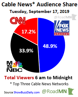 Cable News* Audience Share Tuesday, September 17, 2019 1⃣@FoxNews 48.9% 2⃣@MSNBC 33.9% 3⃣@CNN 17.2%