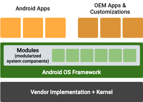 Modular System Components in Android 10 - http://bit.ly/2lPpJzY #Android #Google #VTNetzwelt #Android10 #AndroidQ #Apps #Developers #Coders