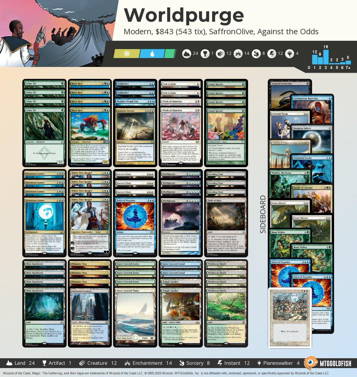 Against the Odds: Worldpurge (Modern, Magic Online) mtggoldfish.com/articles/again… #mtg #mtgo #againsttheodds