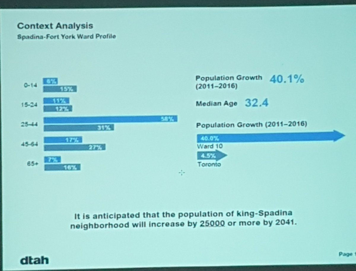 At this meeting we are reminded that Spadina- Fort York grew in population by 40% from 2011-2016 (!!).  #TOpoli #Toronto #ONpoli #spafy <br>http://pic.twitter.com/guZRe2ieQp