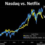 Image for the Tweet beginning: $NFLX is a must watch.Now