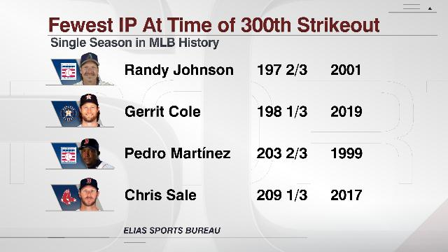 Gerrit Cole has reached 300 strikeouts on the season in 198 1/3 IP. Per @EliasSports, thats the 2nd-fewest innings pitched in a season at the time of a players 300th strikeout in MLB history. Cole joins J.R. Richard and Mike Scott as the only @astros with 300 K in a season.