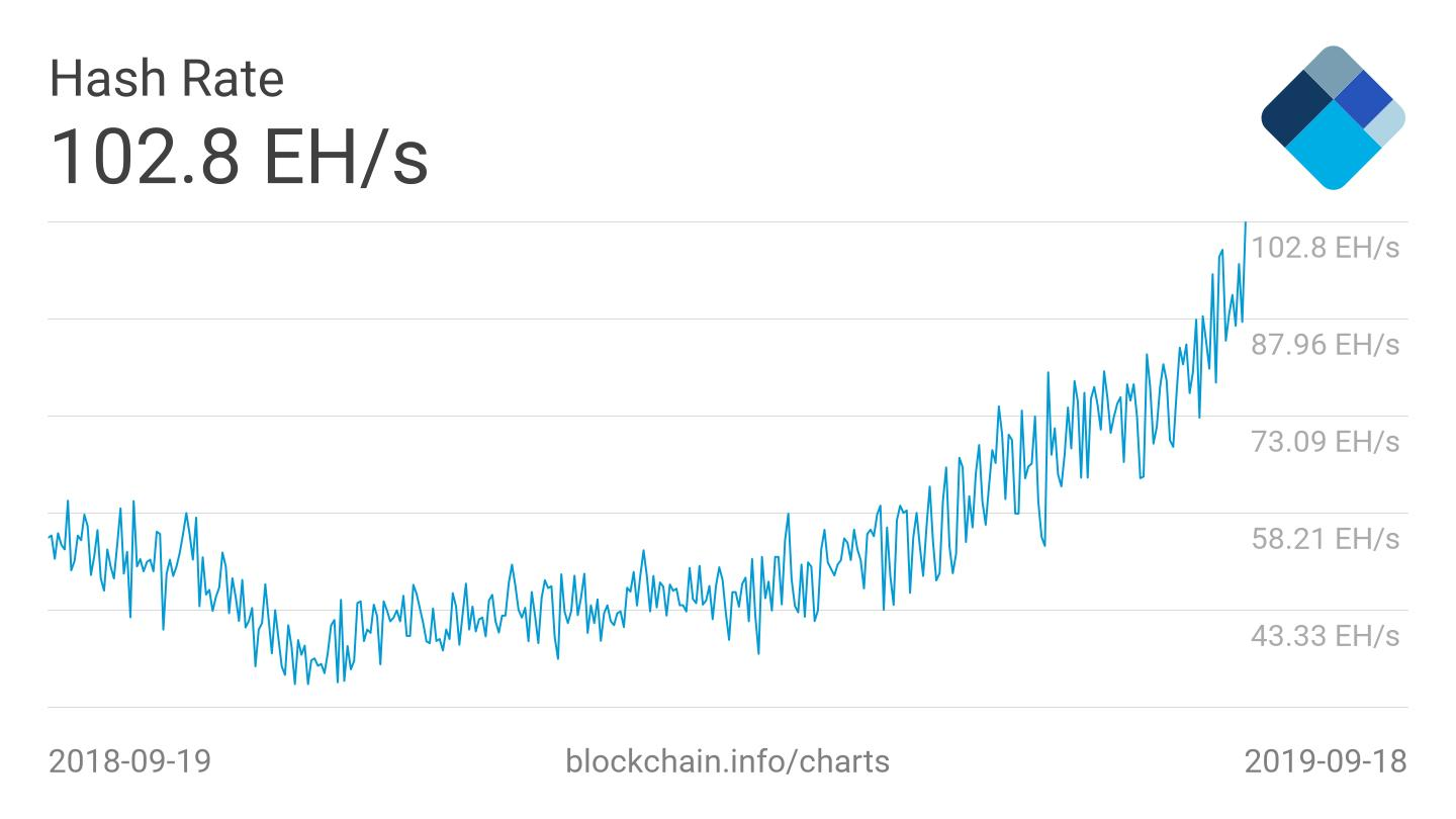 Bitcoin Hash Rate Tops Key Milestone: Decidedly Bullish for BTC Price 1