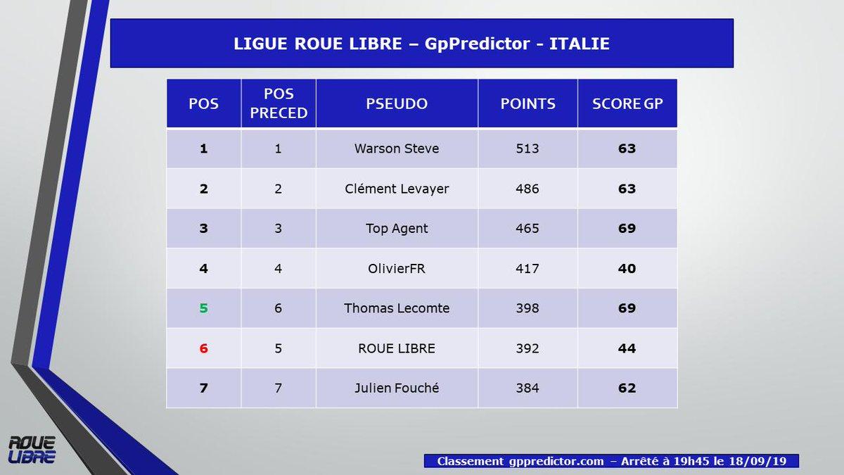 Et voilà ! Enfin le classement de la #LigueRoueLibre sur #GpPredictor après le #ItalianGP Le top 4 se stabilise avec Steve qui dépasse le premier les 500 points. On annonce aussi un 20e joueur ! Bienvenue à toi ! #F1