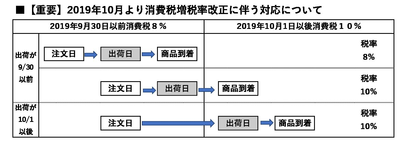 【重要】2019年10月より消費税率改正に伴う対応について