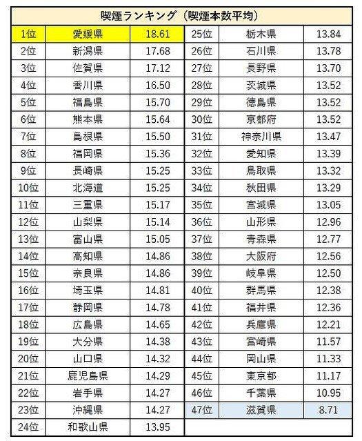 【都道府県別】一日の喫煙本数ランク、1位は愛媛県「18.61本」愛媛県は回答者の3割が喫煙者と、喫煙者の割合も最も多い結果に。一番少ない滋賀県は、飲酒の頻度も低かったという。
