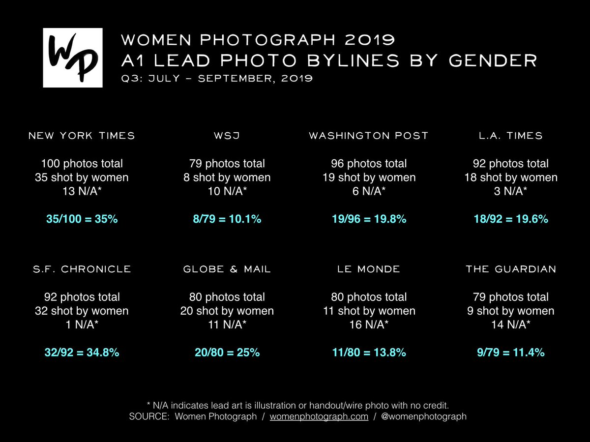 The Women Photograph Data Team monitors the A1 lead photo bylines of 8 international newspapers on a daily basis to tally up the number of images made by women photographers. Here are the latest numbers for the third quarter of 2019:
