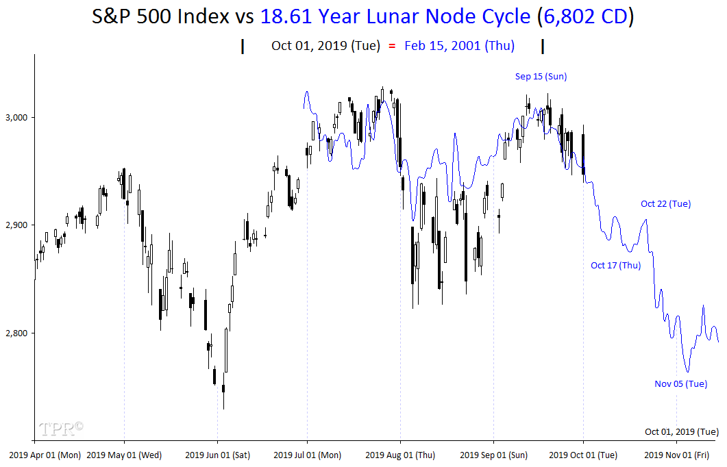 Time Price Research On Twitter S P 500 Index Vs 18 61 Year Lunar Node Cycle October 2019 Astrotrading Es Stocks Es F Spx Dji Spy Qqq Ndx Rut Nq F Https T Co 0ztbraupb2 Https T Co Tzossir5mo