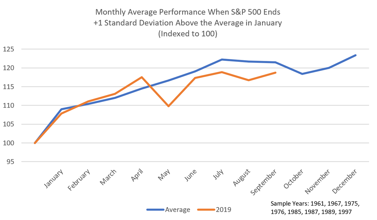 Datatrek Research On Twitter Our Strong January Playbook What Happens In Years That Start With An Outsized Rally Like 2019 Has Worked Nearly Every Month This Year It Shows Us