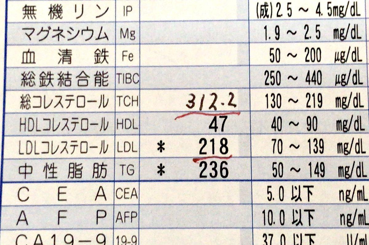 総 コレステロール 250