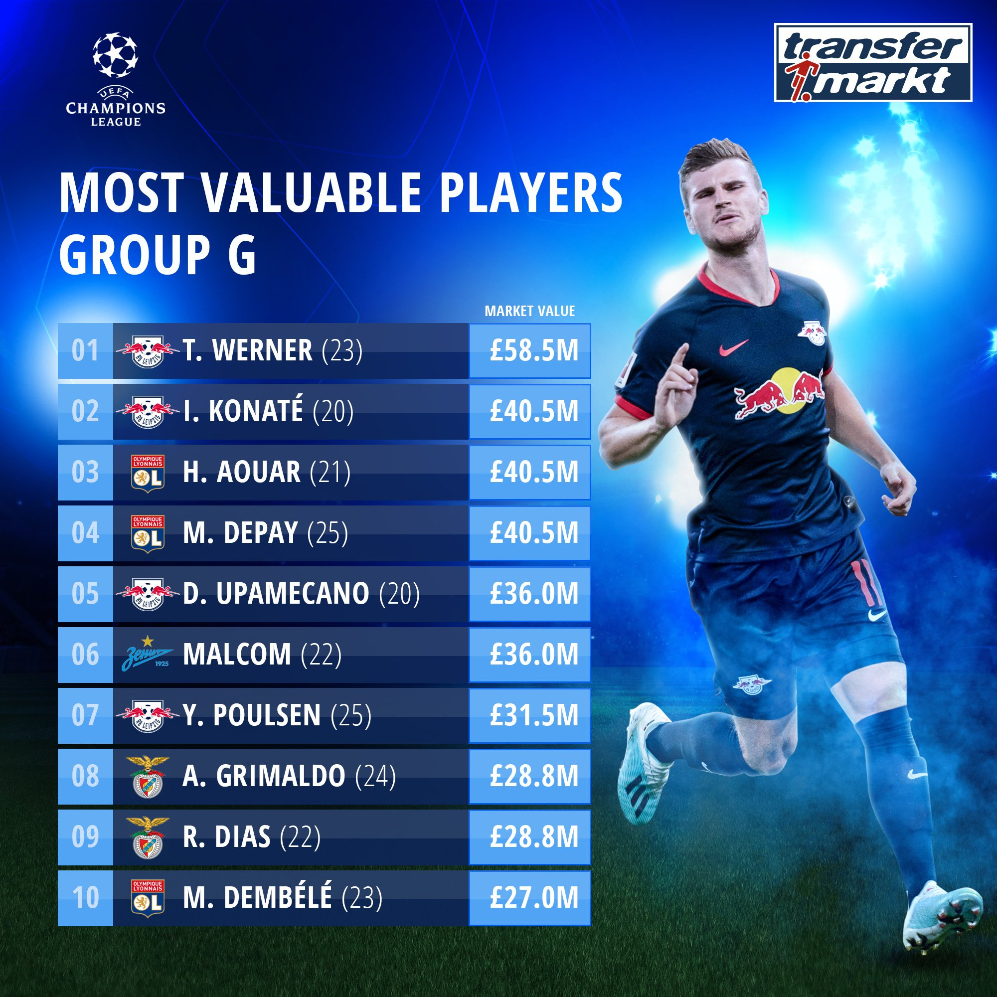 Transfermarkt Co Uk On Twitter Timo Werner Is The Most Valuable Player In Group G All Championsleague Values Https T Co Kyzor7vocw