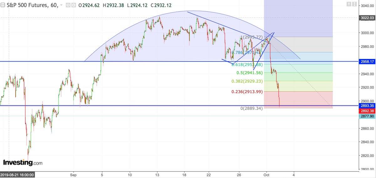 S&P 500 breakdown