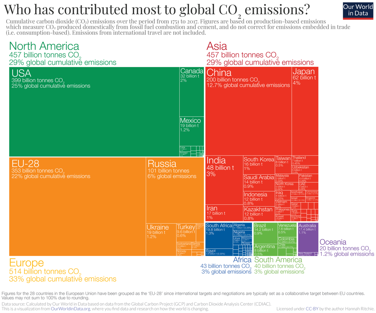 Who has contributed most to global CO2 emissions? Our latest post: ourworldindata.org/contributed-mo…