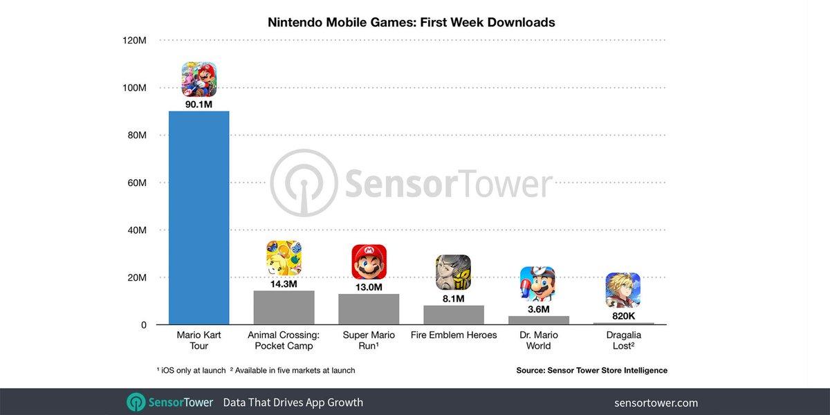 Mario Kart Tour Becomes Nintendo's Biggest Mobile Launch Yet - GameSpot