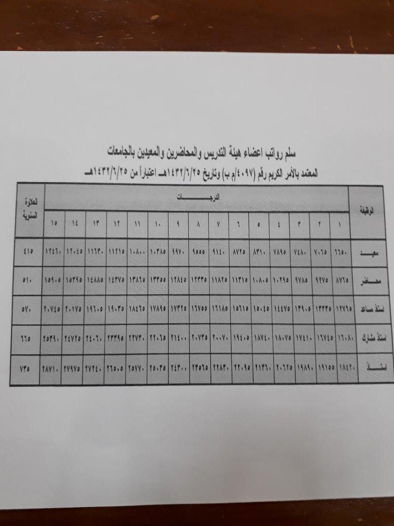 د عبدالله السنيدى On Twitter سلم رواتب اعضاء هيئة التدريس ومن فى حكمهم