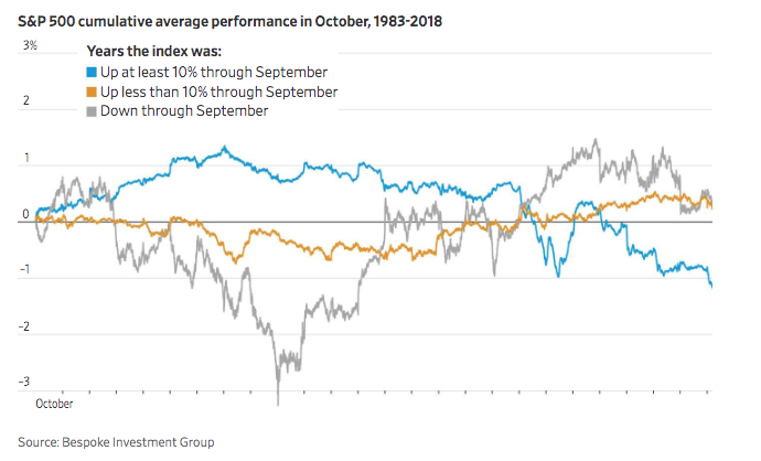 Wsj Graphics On Twitter While The Crash Of 1929 And Other Stock Disasters Give October A Bad Reputation Index Performance Over The Past Two Decades Isn T So Scary Https T Co N44bzcl6e6 Https T Co Kdshbpnhi0