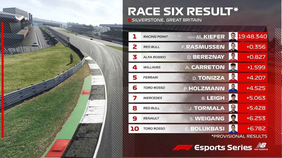 Marcel Kiefer secures VICTORY at Silverstone 🏆  The @eRacingPointF1 ace becomes our third different winner in Event 2️⃣ of the #F1Esports Series 🙌  #F1