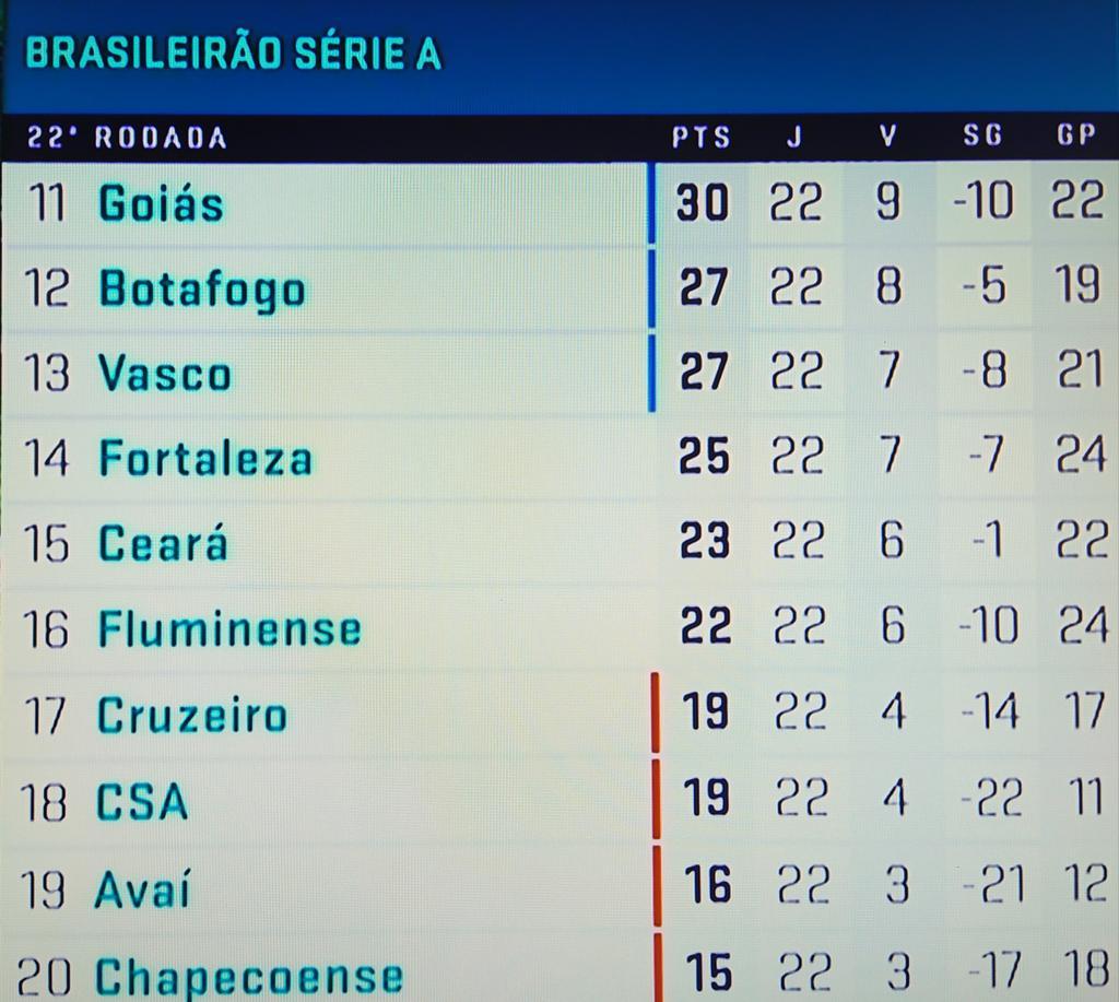 Pablo Sales De On Twitter Com O Final Dos Jogos De Hoje Chape 0x1 Corinthians Atletico Mg 1x2 Vasco A Tabela Atualizada Ficou Assim Https T Co Ydr3vfzqwy