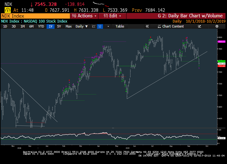 Mark Newton On Twitter Ndx Nasdaq 100 Officially Broke Trendline Support From Late May On Today S Setback Not A Promising Sign For Late October Technically An Immediate Rally Needed Now To Help