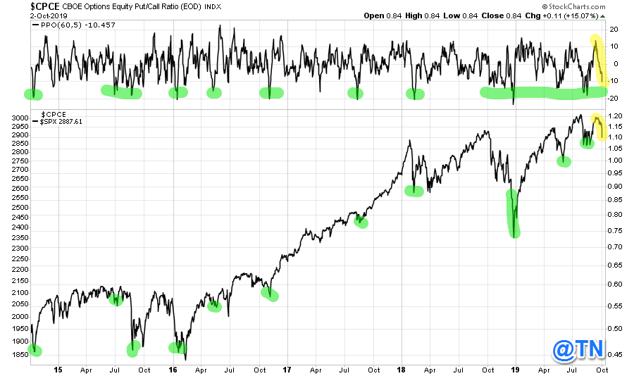 Equity Only Put/Call ratio (5d MA rel 60dMA)