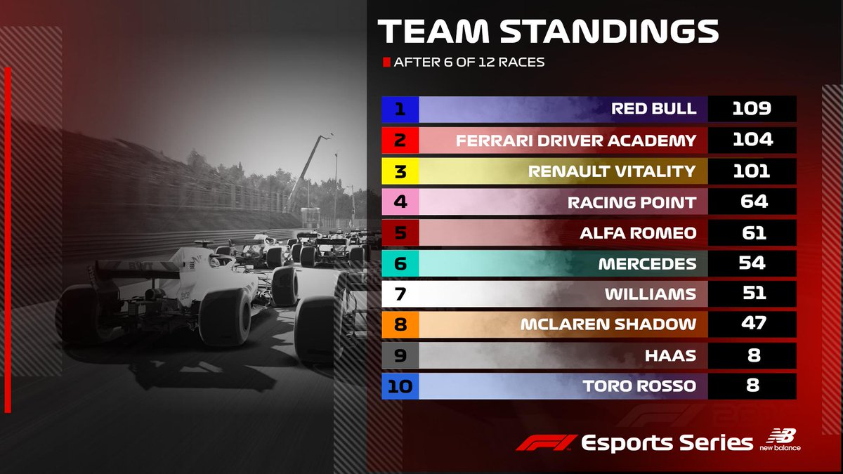 #F1Esports Series standings 👀  💪 @redbullracingES claim top spot 👏 David Tonizza remains in the lead