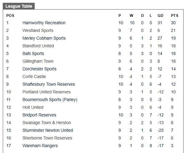 UPDATED League Table<br>http://pic.twitter.com/mD9yGtT3DP