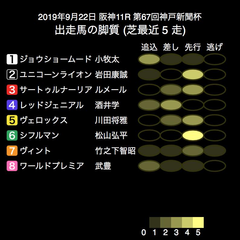 【神戸新聞杯】展開の予想 逃げ馬は不在。 2.ユニコーンライオン 7.ヴィント 6.シフルマン あたりが先団を形成し、 5.ヴェロックス 3.サートゥルナーリア らが続く展開か。今年もスローの上がり勝負になりそう?