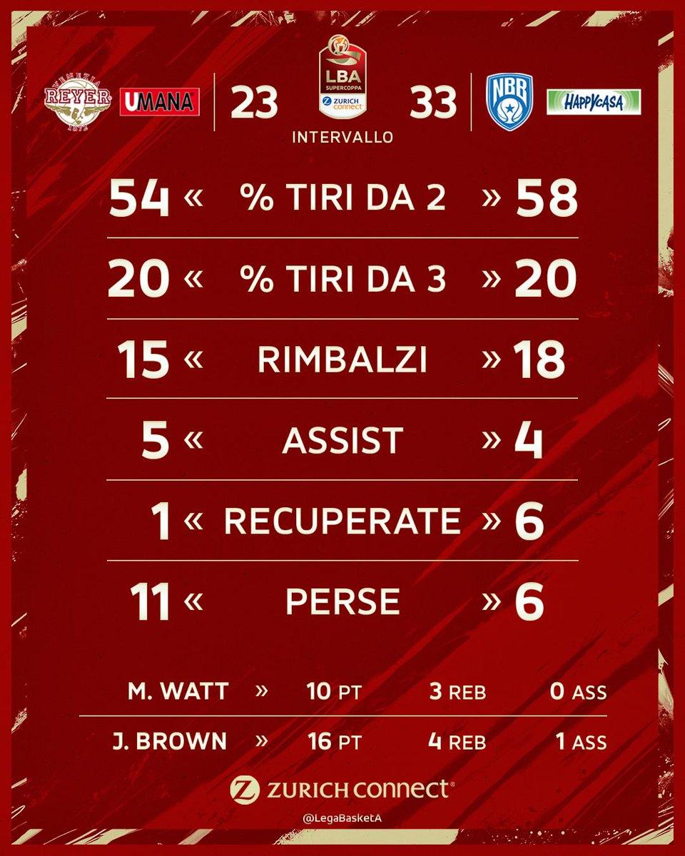 #Supercoppa2019