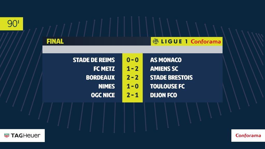 #Ligue1 🇫🇷El carrusel sabatino del fútbol francés #Bordeaux empata ante el #Brestois #Mónaco rescata un punto en #Reims #Niza gana ante el #Dijon #Nimes sigue teniendo resultados positivos ahora derrota al #Toulouse