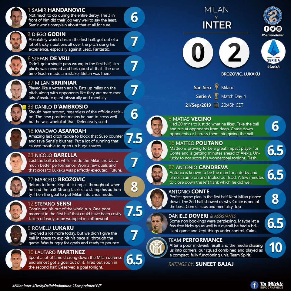 MATCH RATINGS: @acmilan 0 - @Inter 2; What's cooking in Milano? Something red and black. Tonight you'll be dining in a restaurant holding 3 Michelin stars, and served by top ratings chef @mesuneet, enjoy!#FCIM #DerbyMilano #InterStats #UCL #MilanInter #ForzaInter #InterFans