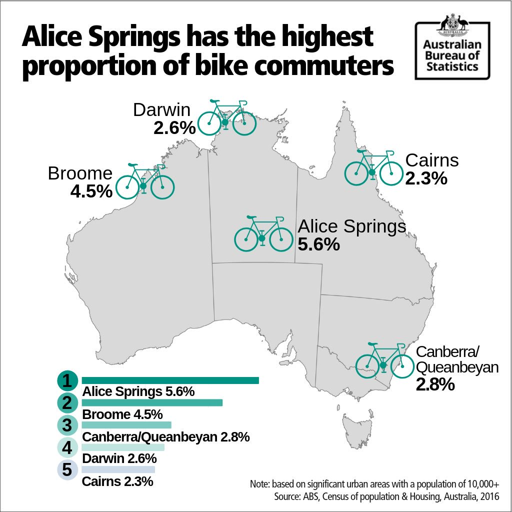These Aussie cities wheelie like bikes, they have the highest proportion of people who commute to work by bicycle! Happy #WorldCarFreeDay!