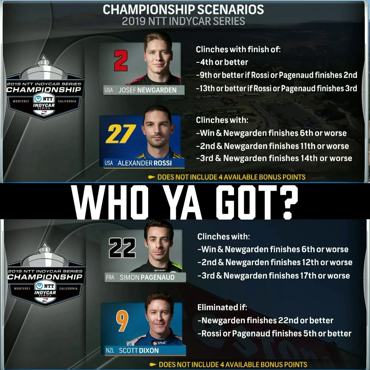 Four drivers can win the @IndyCar Championship today on @NBC. Heres how @JosefNewgarden, @AlexanderRossi, @SimonPagenaud, or @ScottDixon9 could win the Astor Cup at @weathertechrcwy. #FirestoneGP