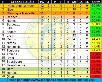 🇫🇷 LIGUE 1 2019/2020 ⚽️🏆No andamento da 6ª rodada da #Ligue1 neste sábado (21), o Nice chegou à vice-liderança após vencer o Dijon e se beneficiar de um tropeço do Olympique de Marseille perante o Montpellier.