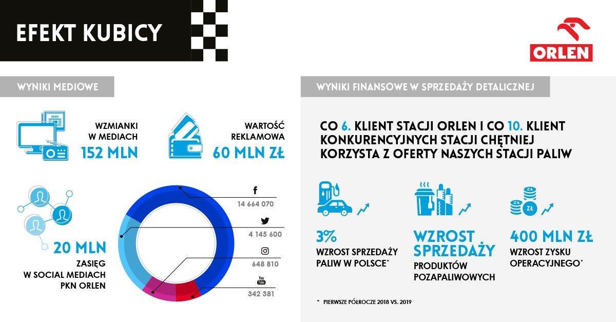 W przyszłym sezonie Robert #Kubica pozostanie członkiem @TeamORLEN, a nasza marka będzie wciąż obecna w #F1 🏁 Oto kilka powodów, dla których podjęliśmy tę decyzję #supportKubica 👇👇👇
