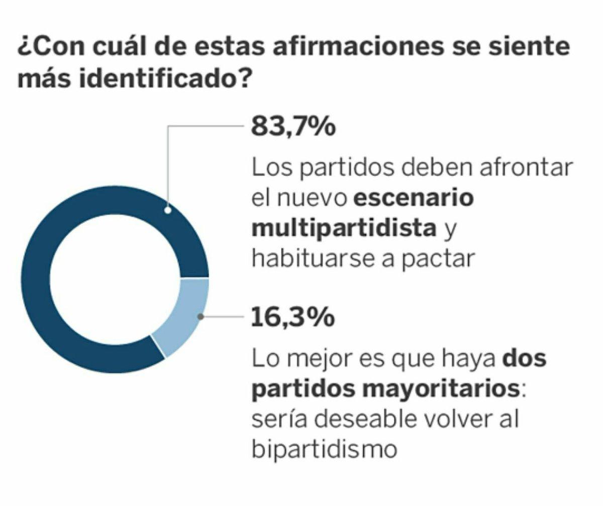 El plan de Pedro Sánchez (y de Casado, y de los bancos, y de la CEOE, y de las eléctricas, y de los grandes grupos mediáticos, y de los fondos buitre) es volver al viejo bipartidismo previo al 15M y a PODEMOS. Sólo tienen un pequeño problema: El pueblo español 👇