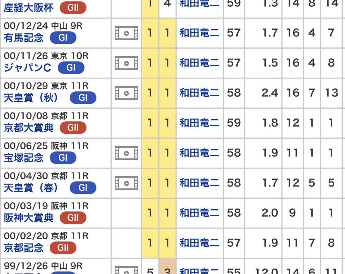 自分が一番好きな馬 テイエムオペラオー 日本競馬史上の最強馬 何回、この年の成績を見返してしまう そして、ただただ驚くと共に いまは、こんなローテを進む強い馬がいないことが悲しくなるし残念に思う。  #テイエムオペラオー #最強馬 #年間無敗 #世紀末覇王 #和田竜二