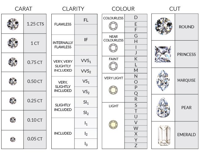 """Thorpe and Brown on Twitter: """"The 4C's are a guideline which can help you choose the perfect diamond, and they are, Carat weight, Clarity, Colour and Cut. At T&B we focus on"""