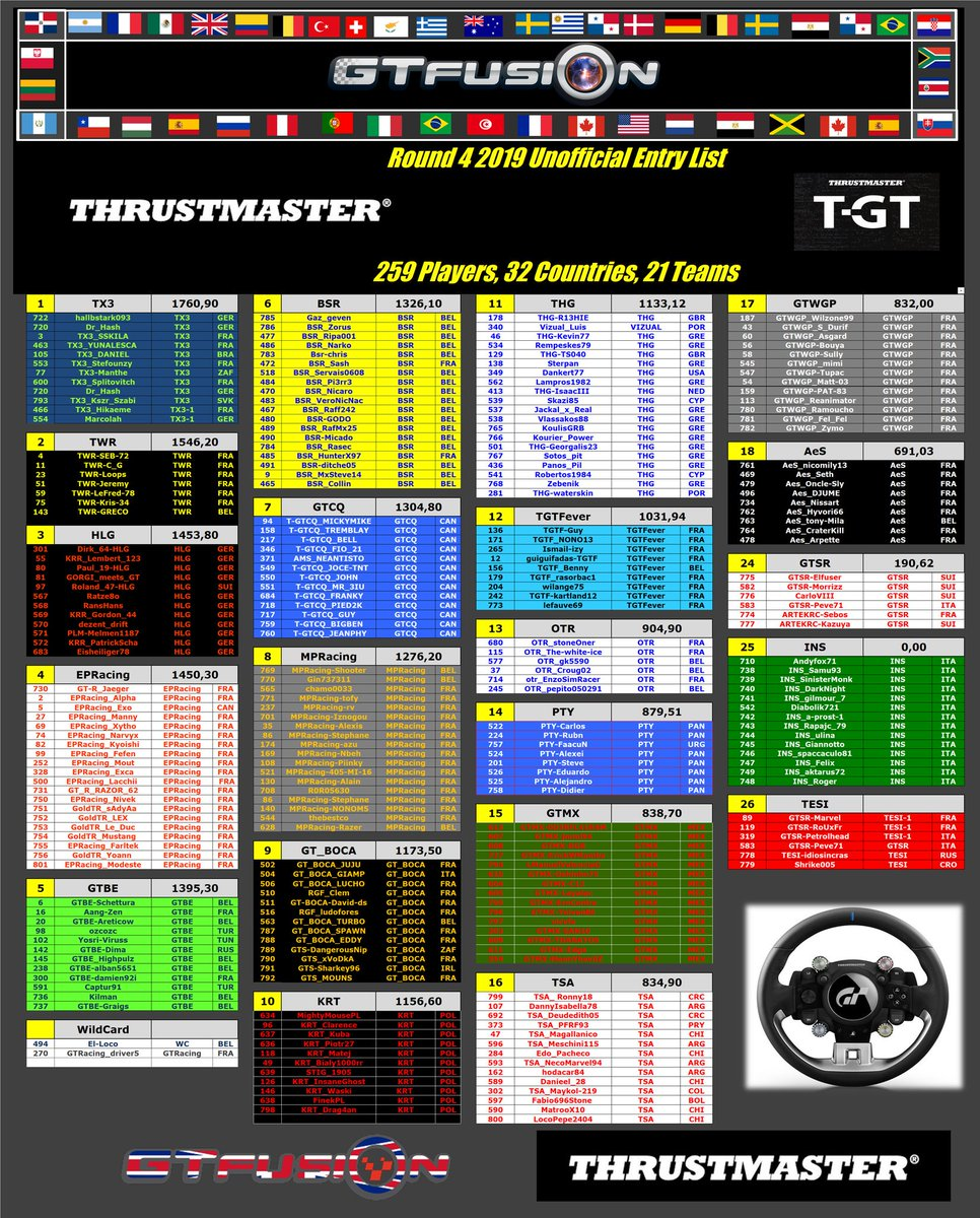 GTfusion Round 4 2019 Entry List 259 Drivers , 32 Countries, 21 Teams .... and 66 news registrations  Can you check if everything is correct ? Groups are coming soon  https://www.gtfusion.eu/images/2019/Round4/GTfusion_Round4_2019-Entry_List-GranTurismoSport-Thrustmaster.png…  #GTSport #simracing  #eSport #GTfusion  #Thrustmaster Thrustmaster @TMThrustmaster