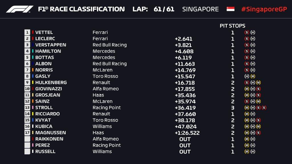 resultados_carrera_f1_singapur