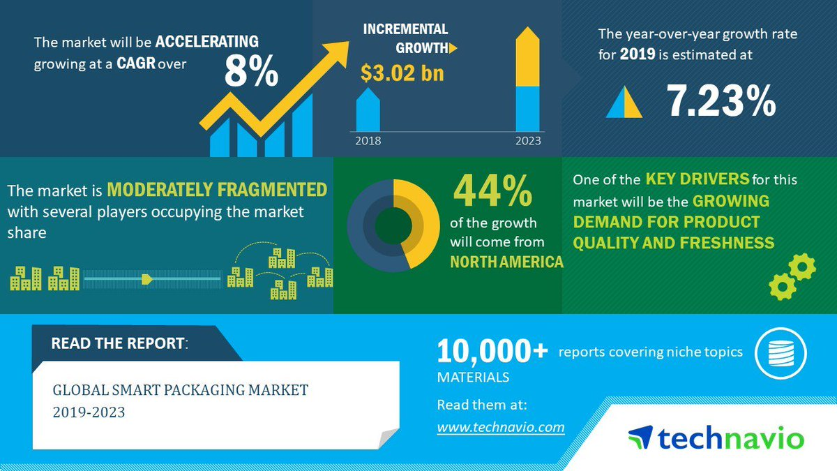 Smart-Packaging-Market-2019