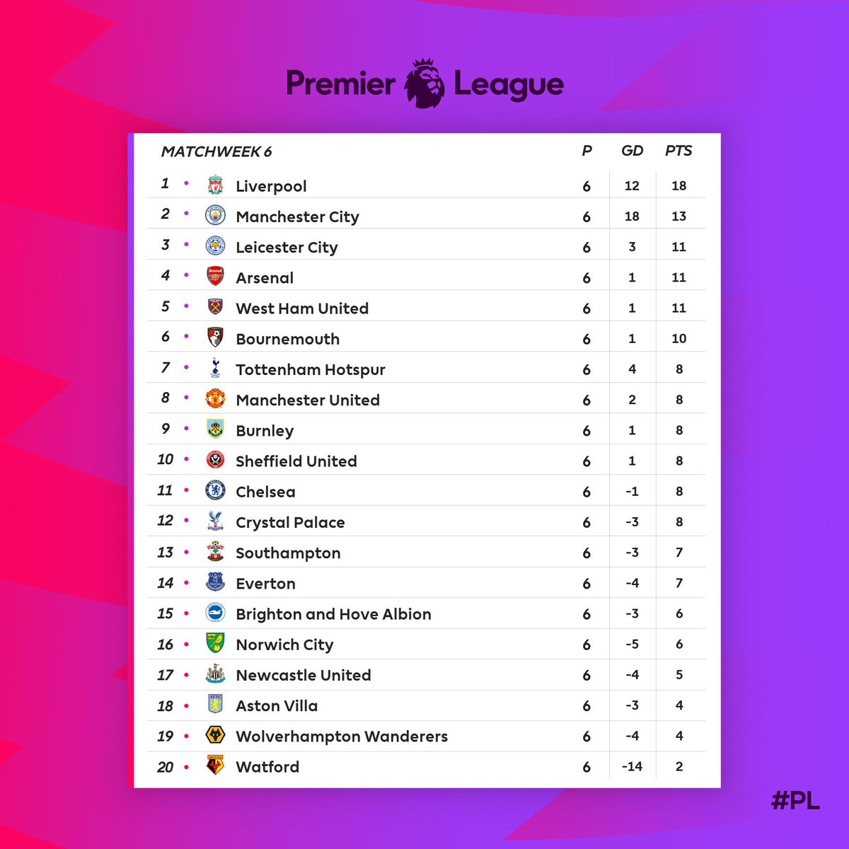 Here's how things look after 6 matches...   #PL https://t.co/F6JiyWhOcr