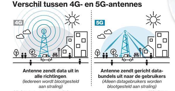 test Twitter Media - @smoeshaan1 @AddyStoker 4G zit overal, en wordt als het ware uitgerold over een groot oppervlakte. 5G richt zich alleen op de gebruiker van de smartphone of anderszins, bijvoorbeeld als die een app gebruikt. https://t.co/v1Tbp5cQMm
