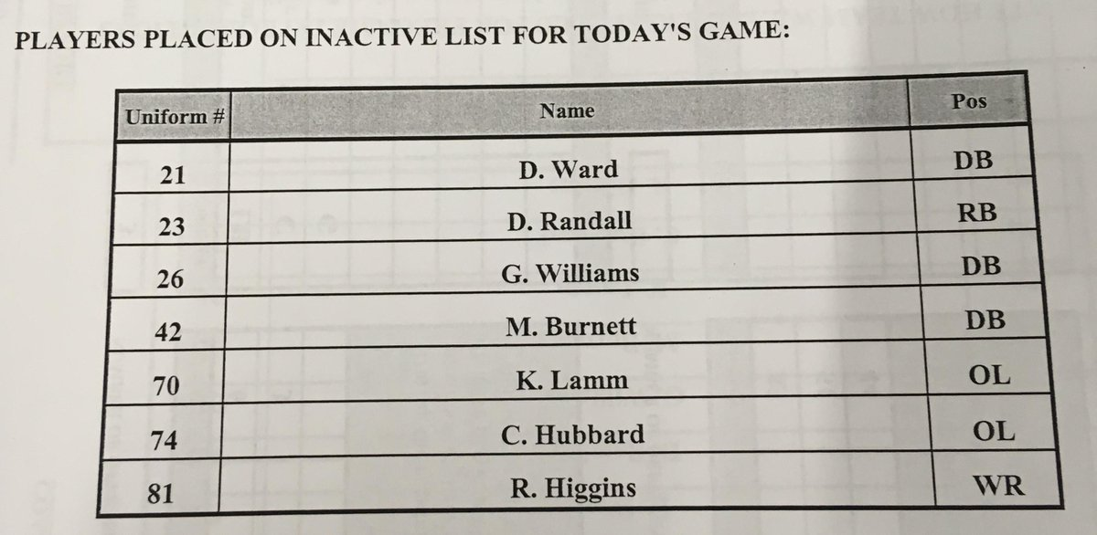 Browns Announce Multiple Key Inactive Players For Rams Game