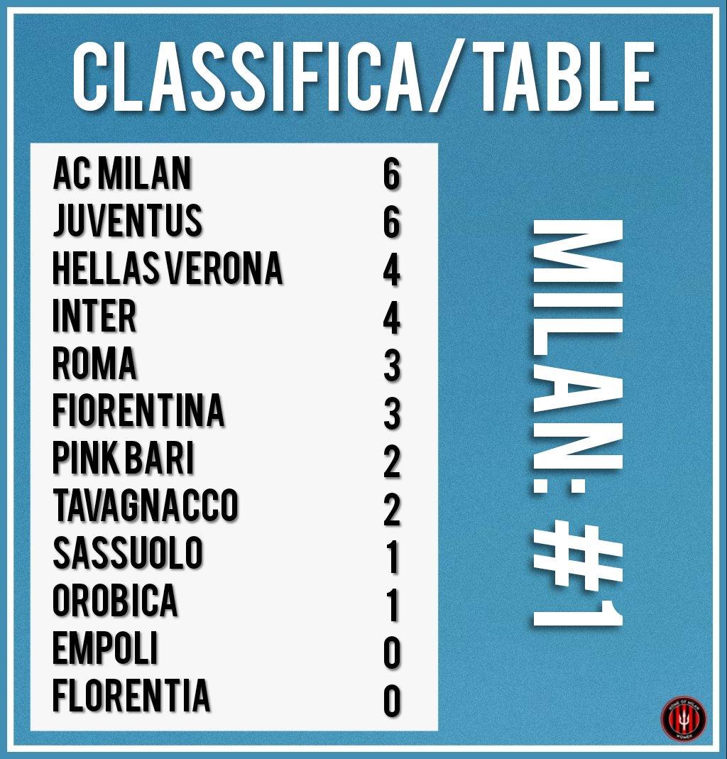 #Round2 🇬🇧We're still at the 🔝🔝 with 6 points. - 🇮🇹Siamo ancora in cima alla classifica della lega 🔝🔝  #FollowTheRossonere 🔴⚫