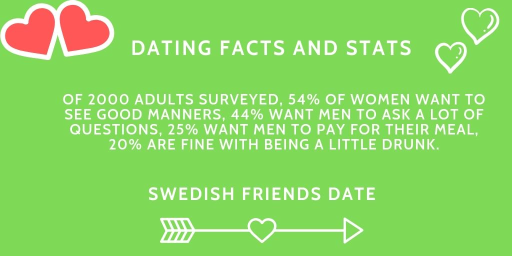 dating sweden kode