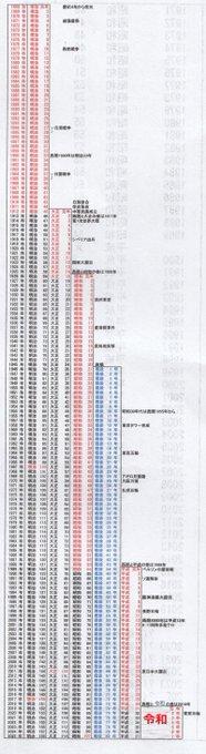7 西暦 昭和 年