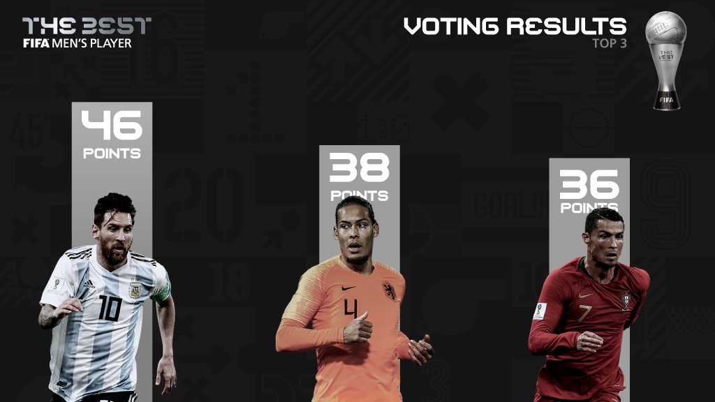 Rapinoe and Messi win FIFA Player of the Year awards