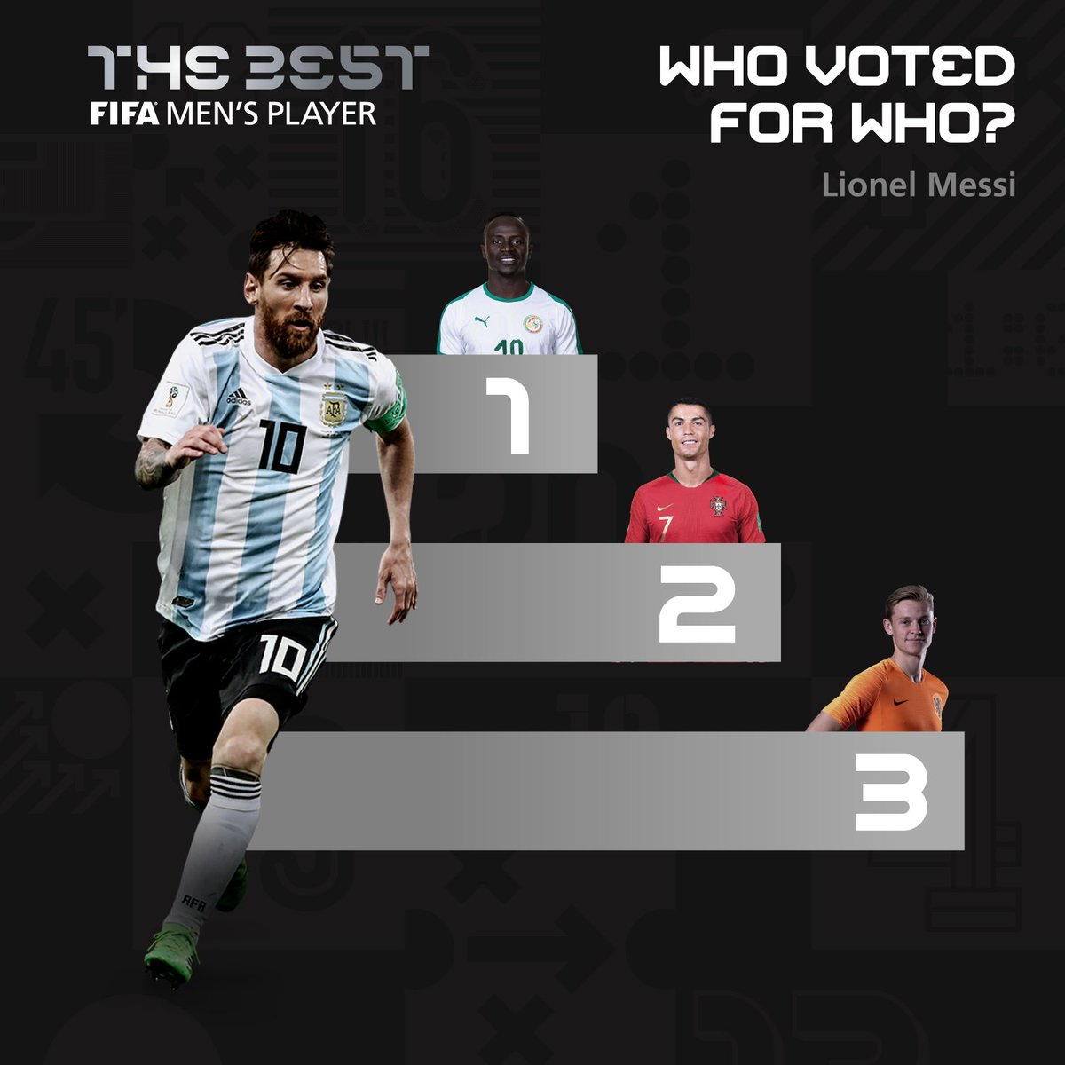 Leo Messi voted for #Mane and #Guardiola to win the Men's Player and Coach award. #Messi #TheBest #FIFAFootballAwards #WeAreMessi